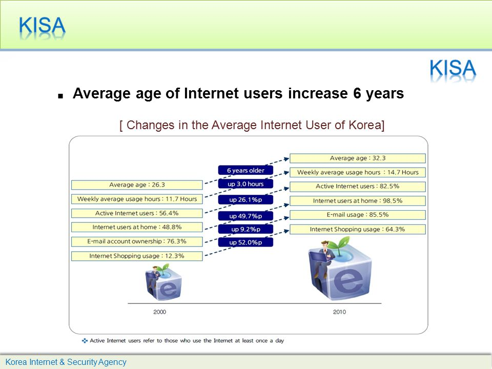 KISA KISA [ Changes in the Average Internet User of Korea]